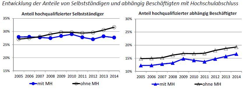 Entwicklung der Anteile von Selbstständigen und abhängig Beschäftigten mit Hochschulabschluss ©BMWi