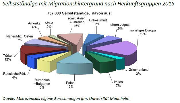 Selbstständige mit Migrationshintergrund nach Herkunftsgruppen 2015 ©ifm, Uni Mannheim