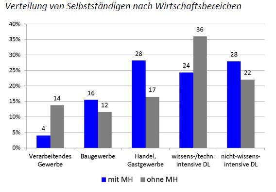 Verteilung von Selbstständigen nach Wirtschaftsbereichen ©BMWi
