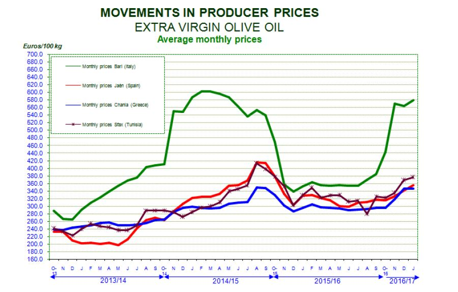 Movements in Olive Oil Producer Prices ©International Olive Council